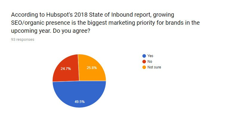 SEO for PR survey Q3 - Is growing SEO a marketing priority?