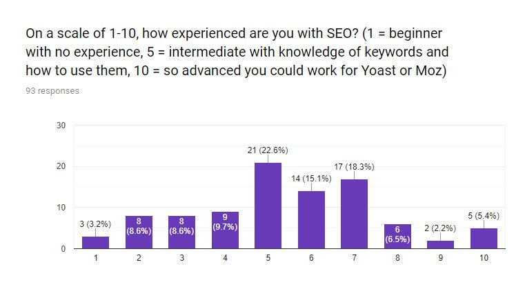 SEO for PR survey Q6 - how experienced are you with SEO?