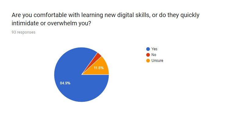 SEO for PR survey Q9 - Are you comfortable learning new digital skills?